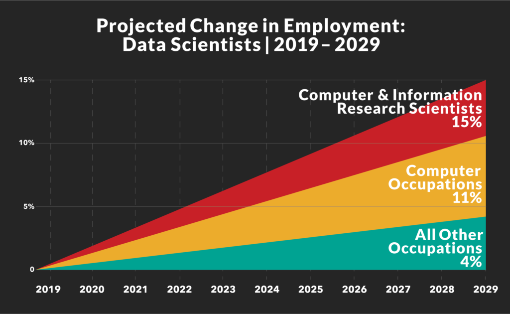 Changes in employment for Data Scientists